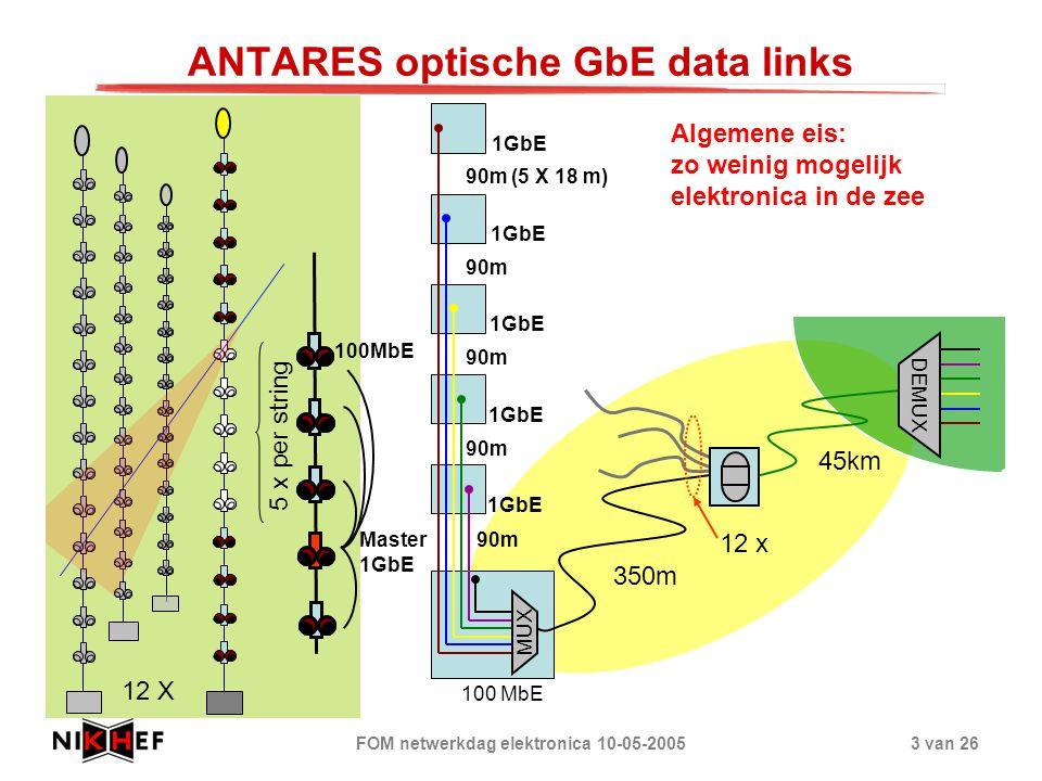 ANTARES optische GbE data links