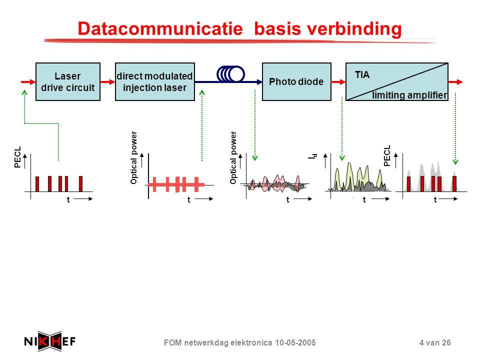 Datacommunicatie basis verbinding
