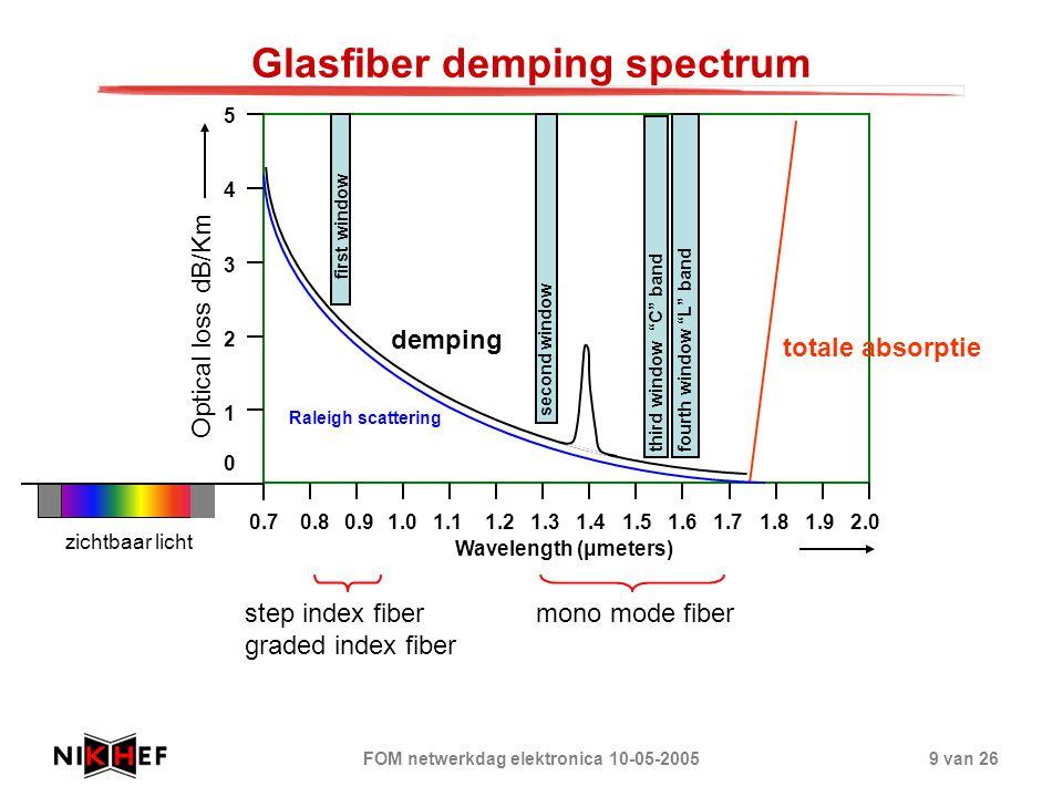 Glasfiber demping spectrum