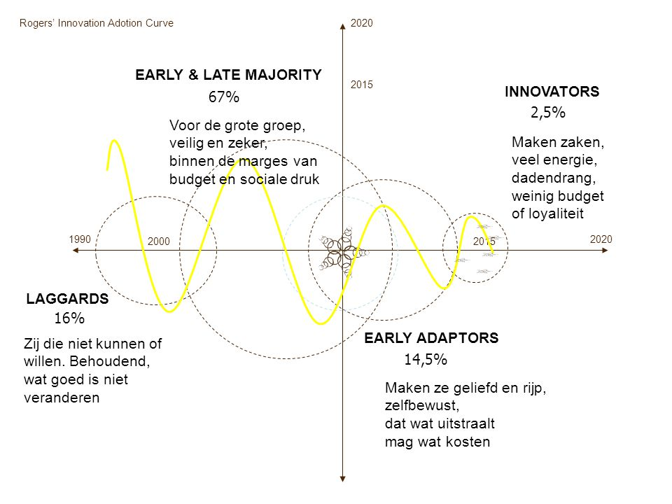 EARLY & LATE MAJORITY INNOVATORS LAGGARDS EARLY ADAPTORS