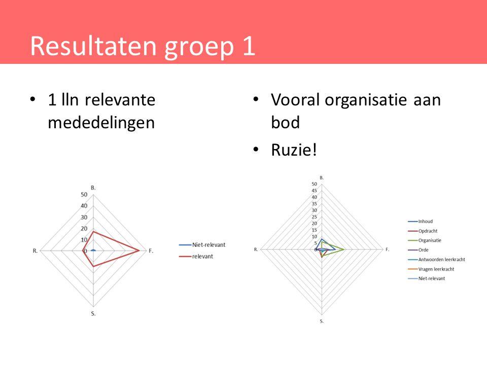 Resultaten groep 1 1 lln relevante mededelingen