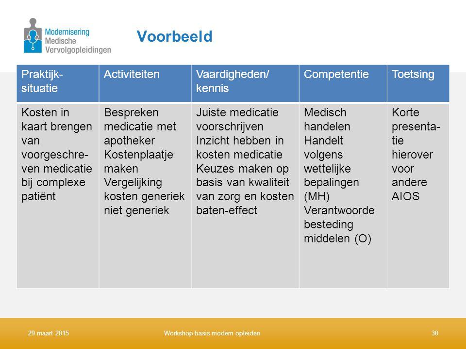 Voorbeeld Praktijk-situatie Activiteiten Vaardigheden/ kennis