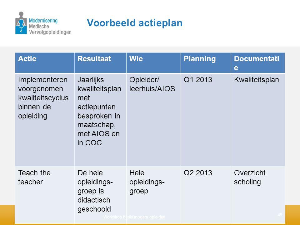 Voorbeeld actieplan Actie Resultaat Wie Planning Documentatie