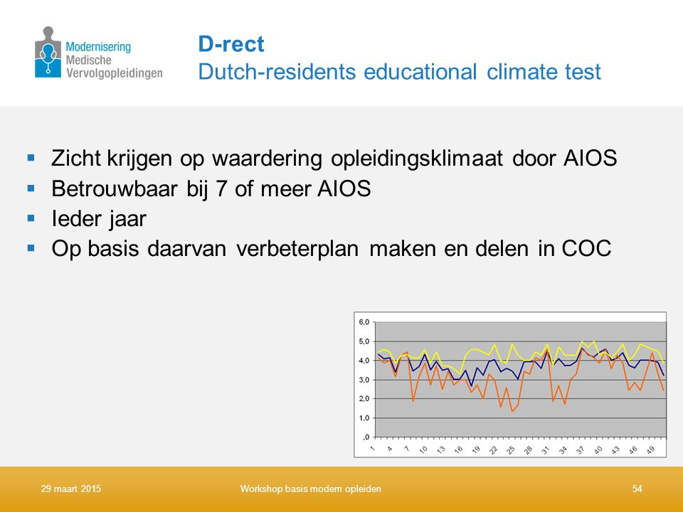 D-rect Dutch-residents educational climate test