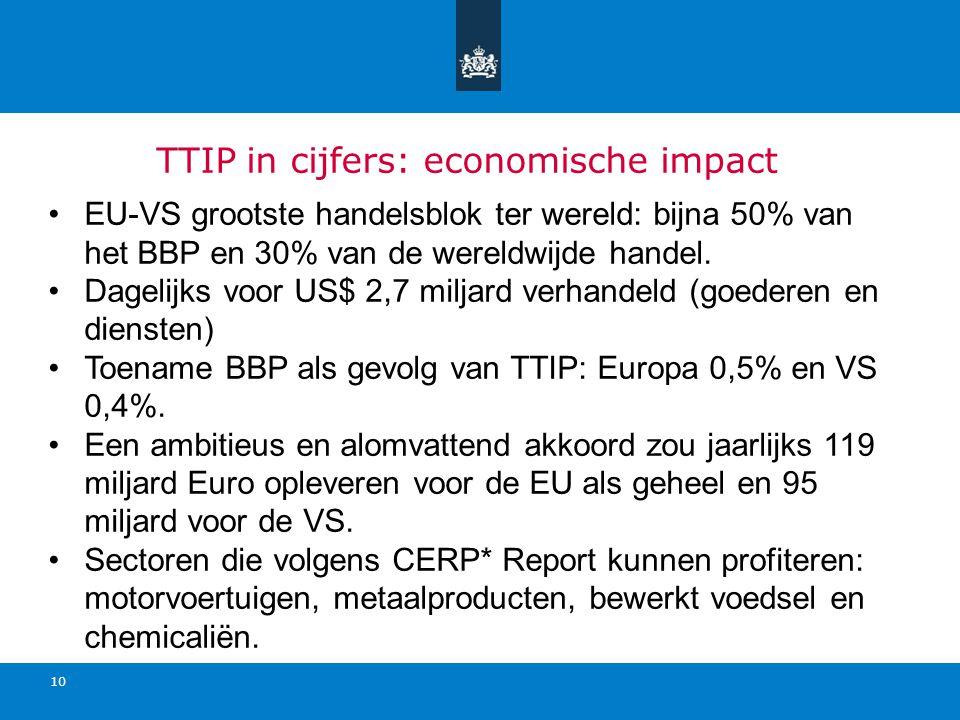 TTIP in cijfers: economische impact