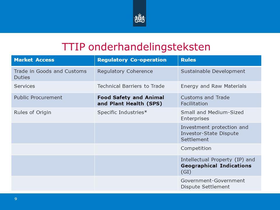 TTIP onderhandelingsteksten