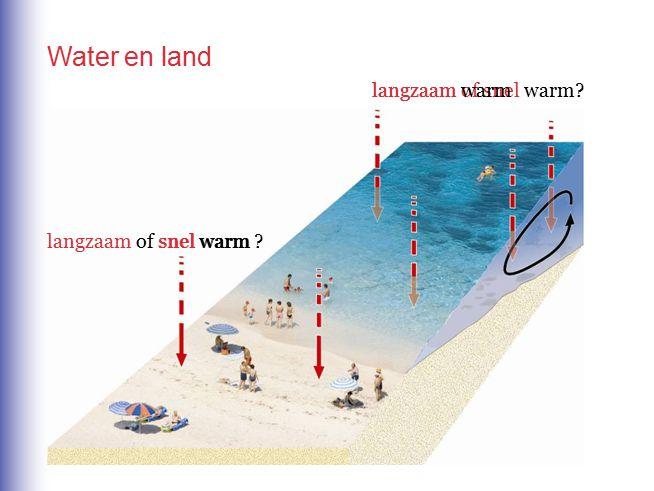 Water en land langzaam of snel warm langzaam warm