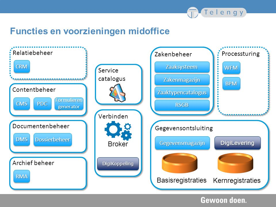 Functies en voorzieningen midoffice