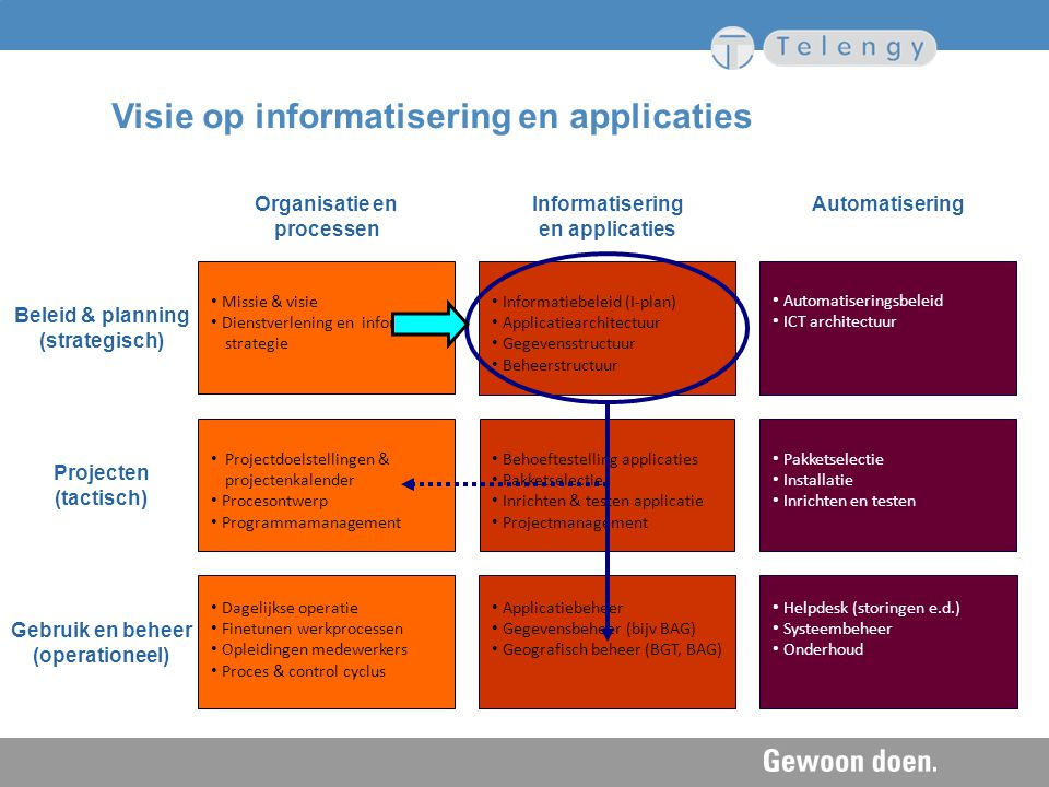 Visie op informatisering en applicaties
