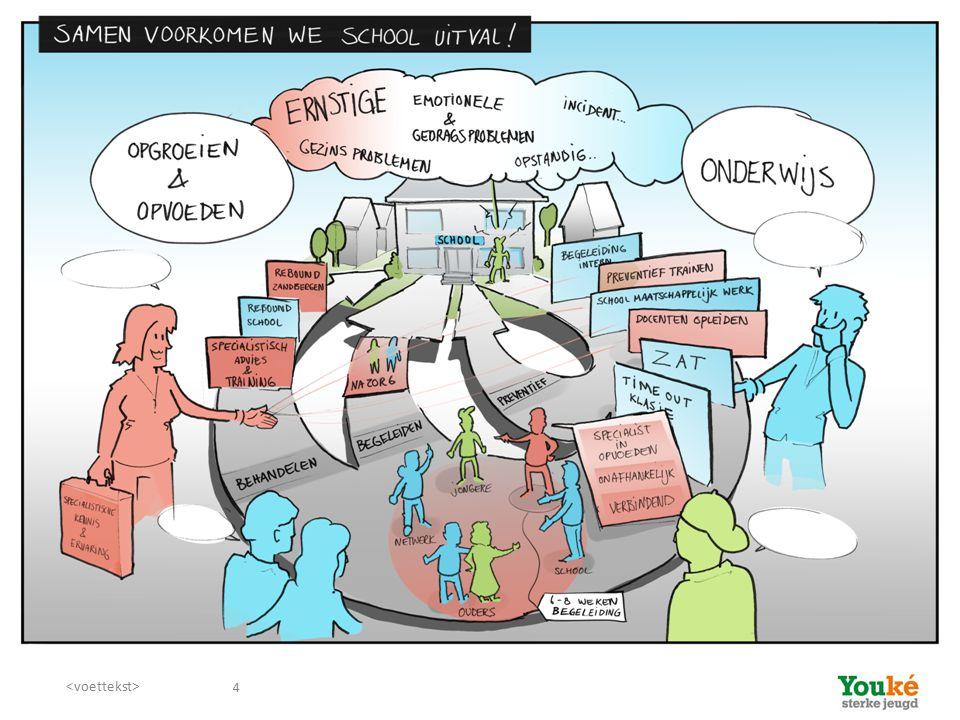 Inhoud workshop Korte inleiding: jeugdzorg en (passend) onderwijs
