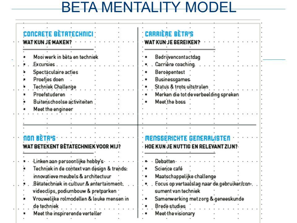 Beta mentality model