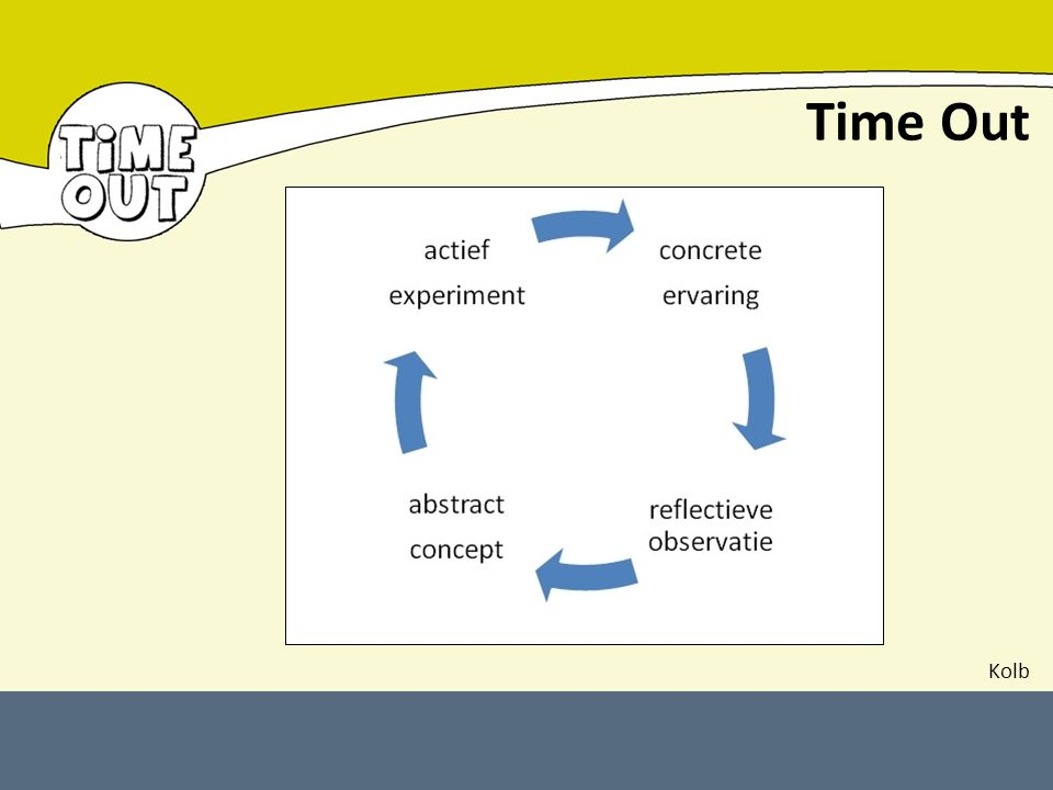 Time Out Kolb Hoe kan je zo'n proces op gang brengen: