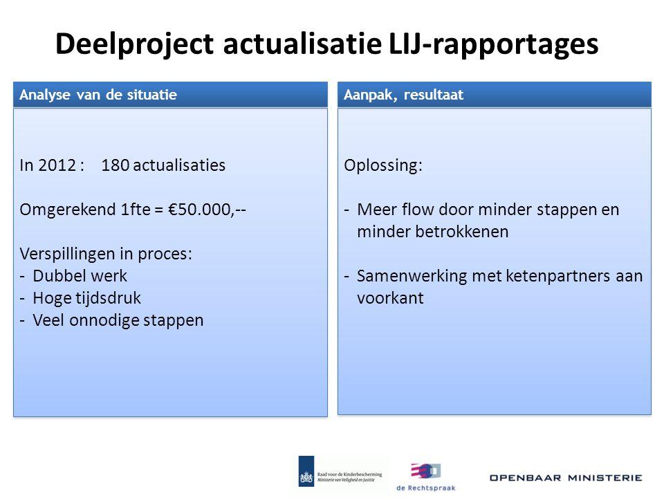 Deelproject actualisatie LIJ-rapportages