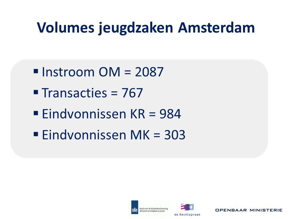 Volumes jeugdzaken Amsterdam