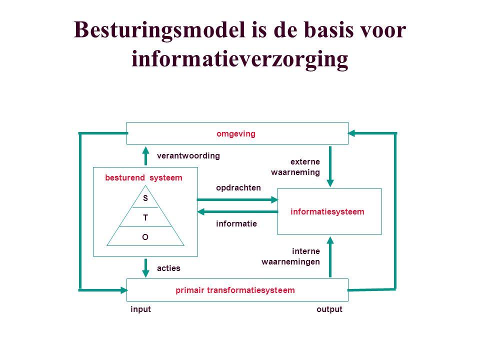 Besturingsmodel is de basis voor informatieverzorging