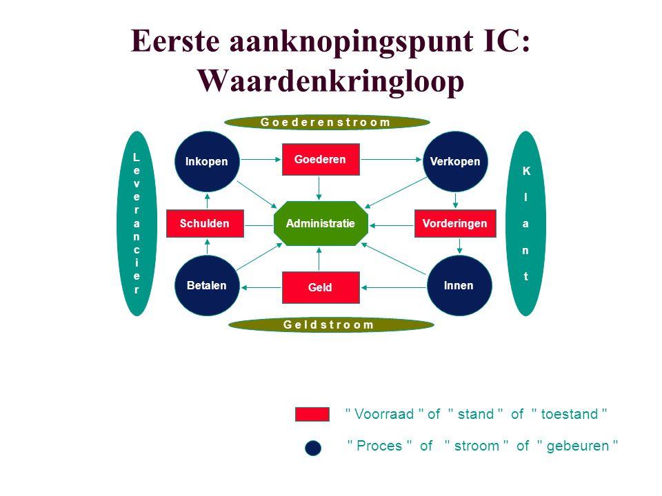 Eerste aanknopingspunt IC: Waardenkringloop