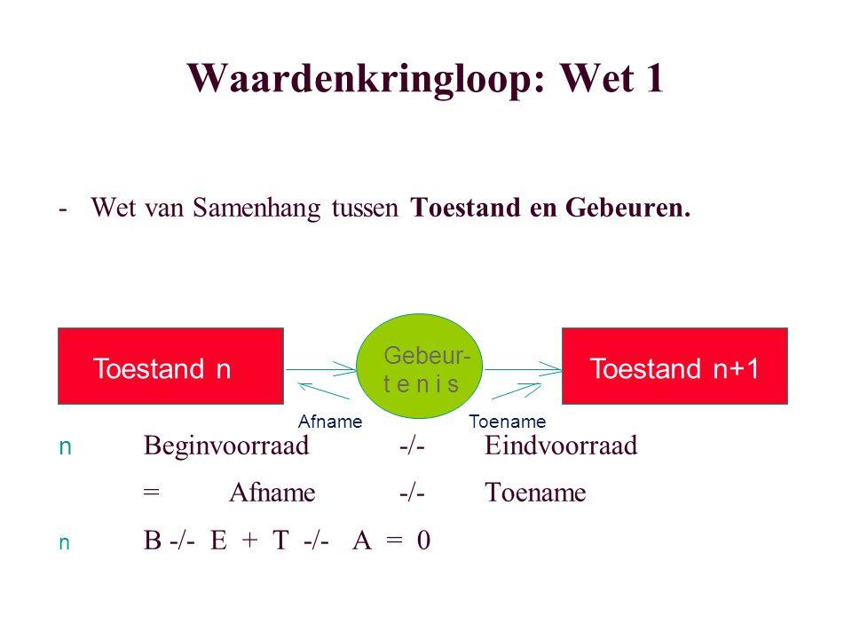 Waardenkringloop: Wet 1