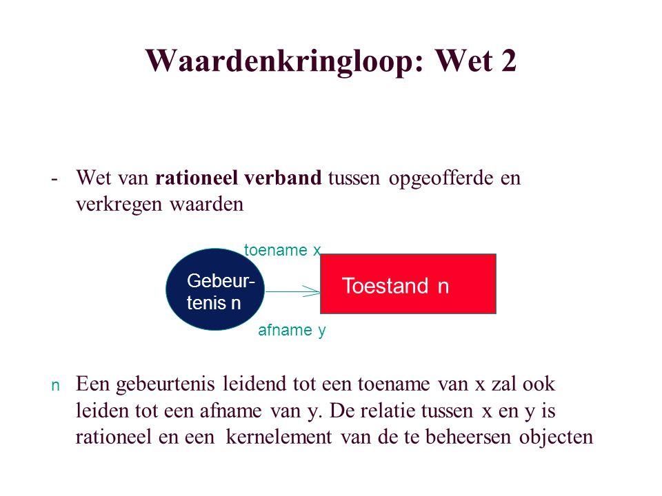 Waardenkringloop: Wet 2