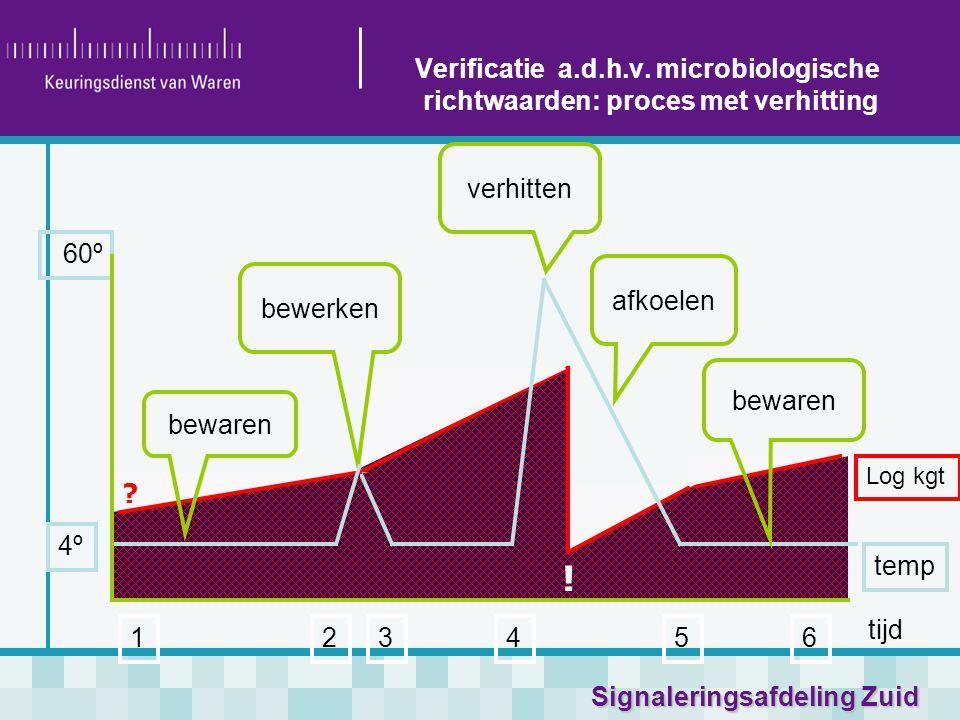 Verificatie a.d.h.v. microbiologische richtwaarden: proces met verhitting