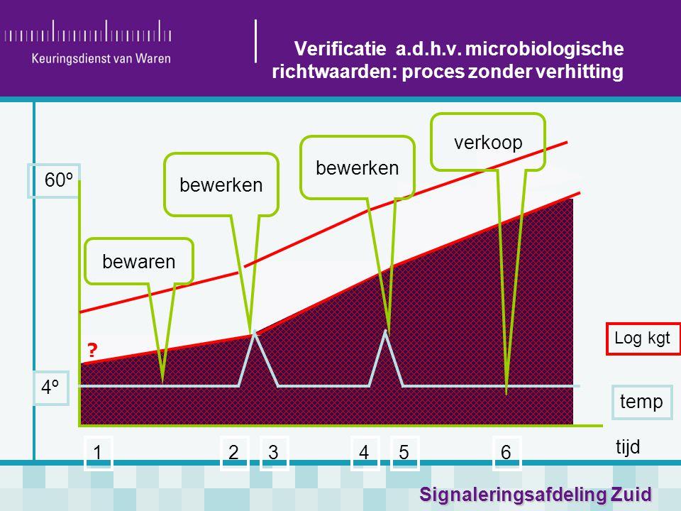 Verificatie a.d.h.v. microbiologische richtwaarden: proces zonder verhitting
