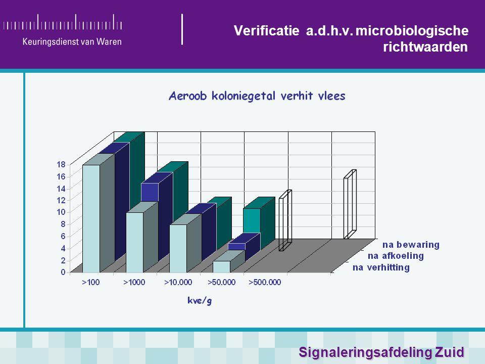 Verificatie a.d.h.v. microbiologische richtwaarden