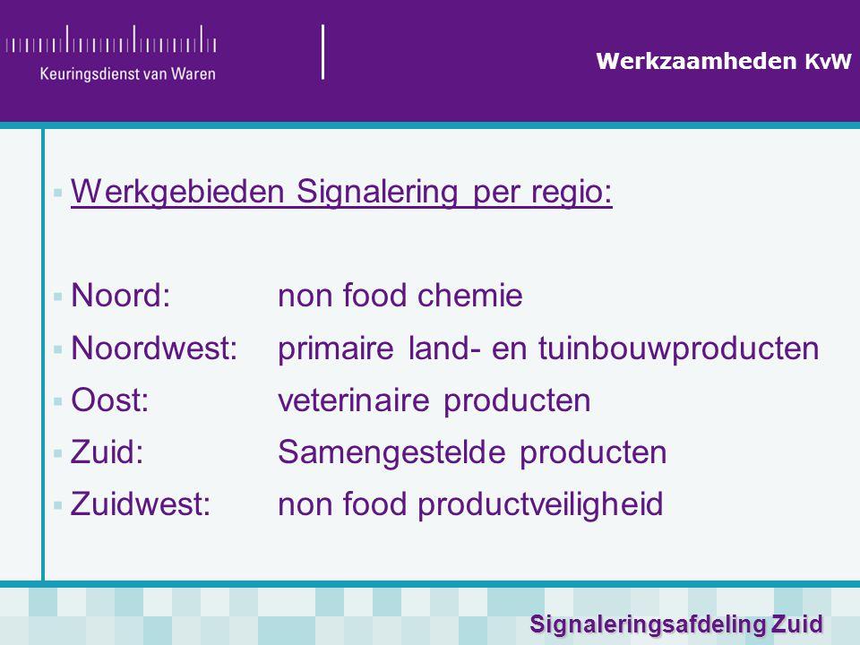 Werkgebieden Signalering per regio: Noord: non food chemie