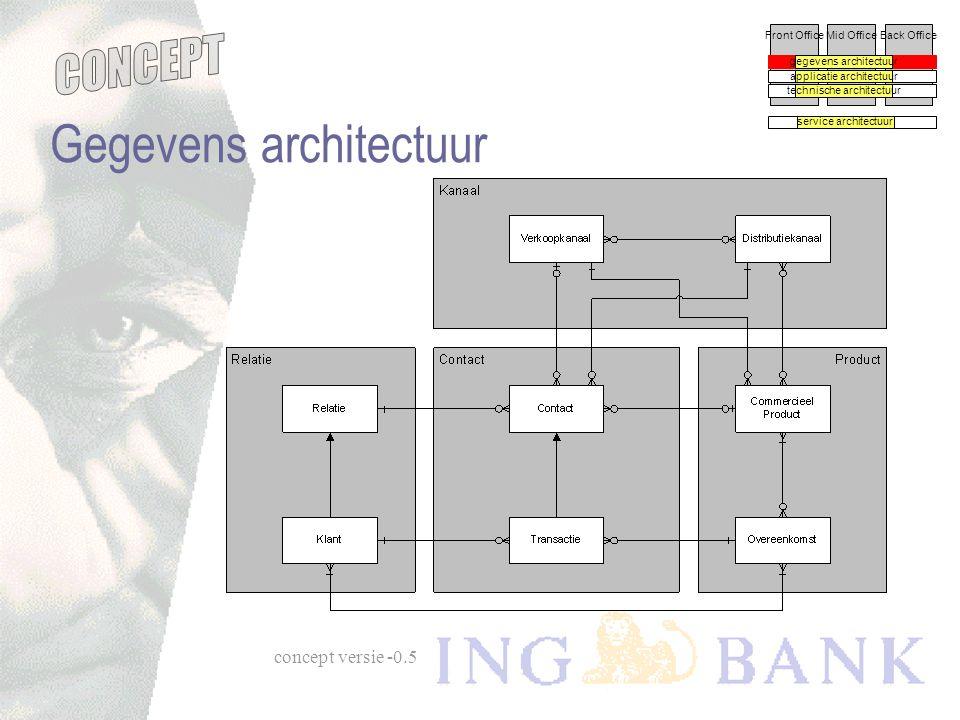 Gegevens architectuur