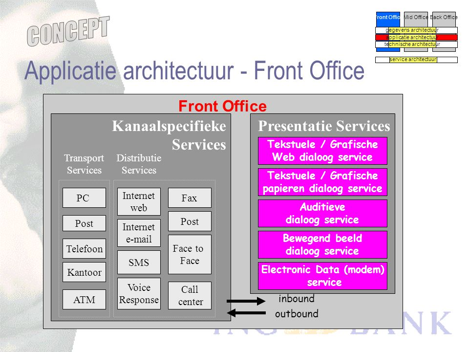 Applicatie architectuur - Front Office