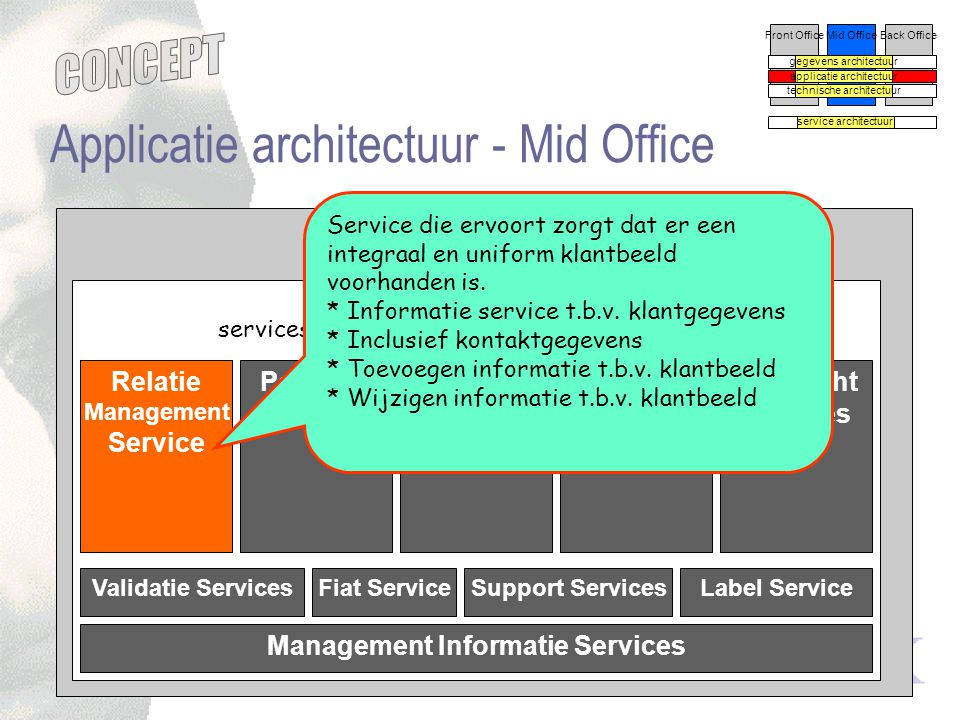 Applicatie architectuur - Mid Office
