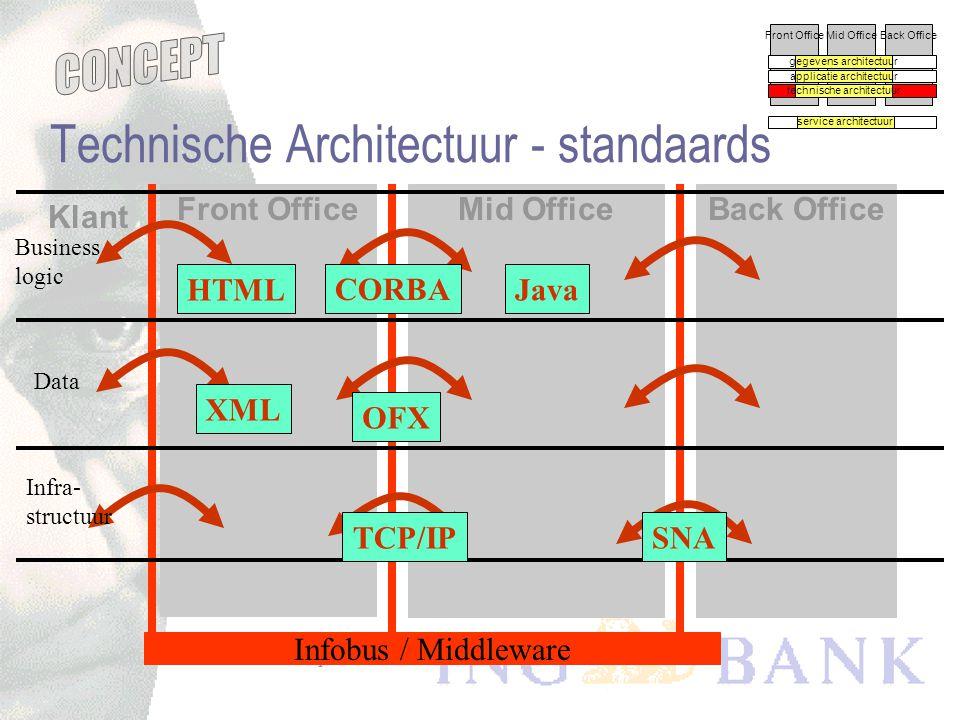 Technische Architectuur - standaards