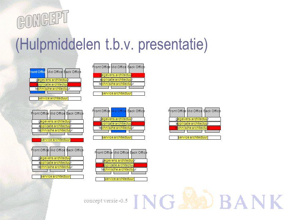 (Hulpmiddelen t.b.v. presentatie)