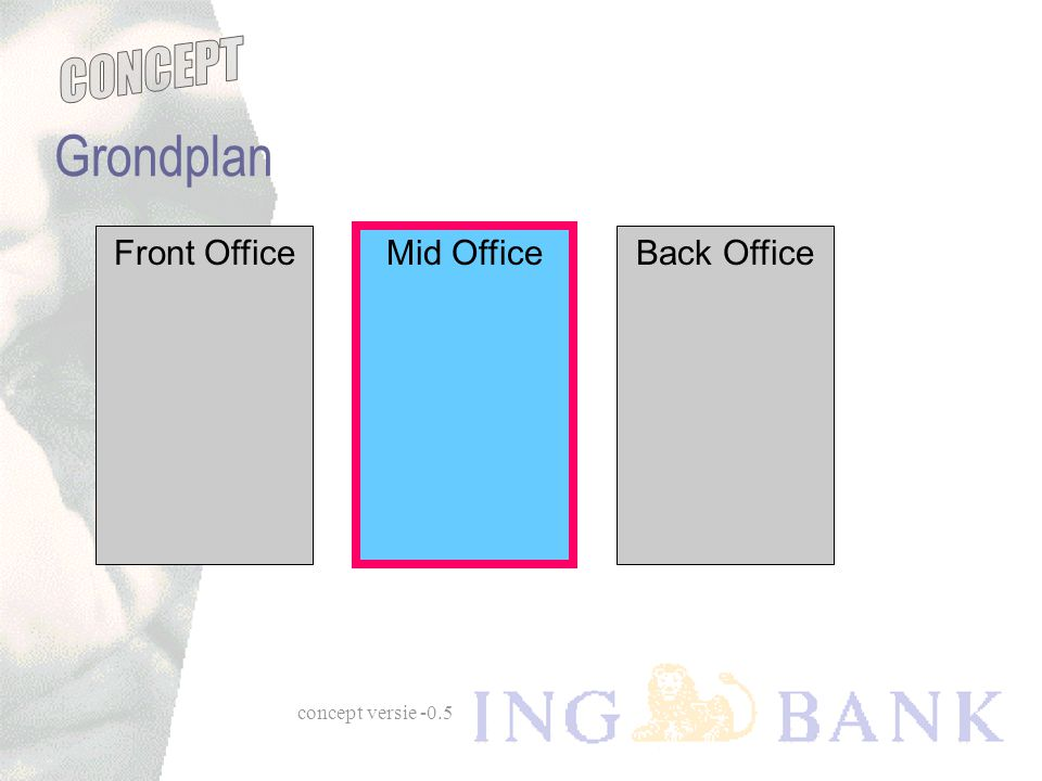 Grondplan Front Office Mid Office Mid Office Back Office