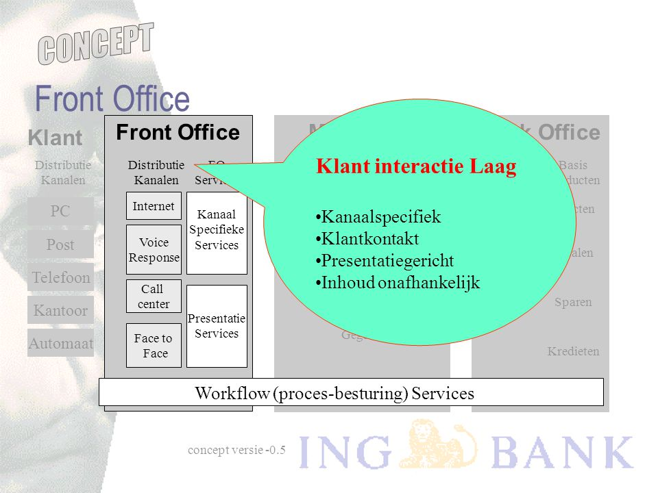 Front Office Klant interactie Laag Front Office Mid Office Back Office