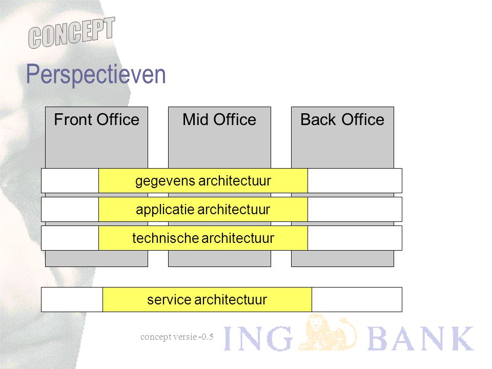 Perspectieven Front Office Mid Office Back Office