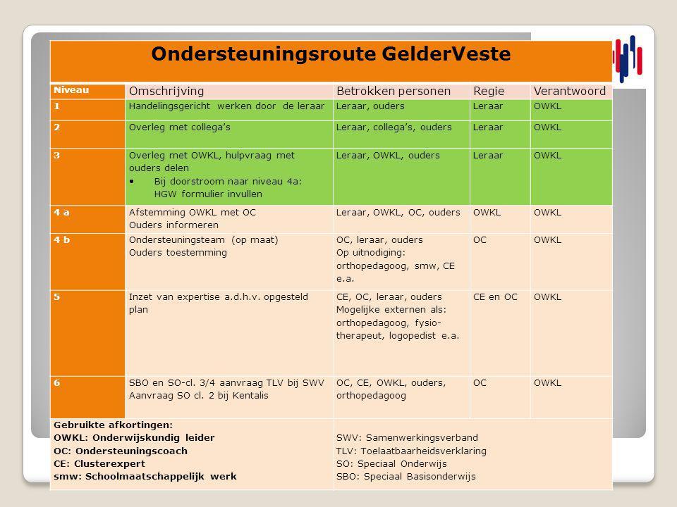 Ondersteuningsroute GelderVeste