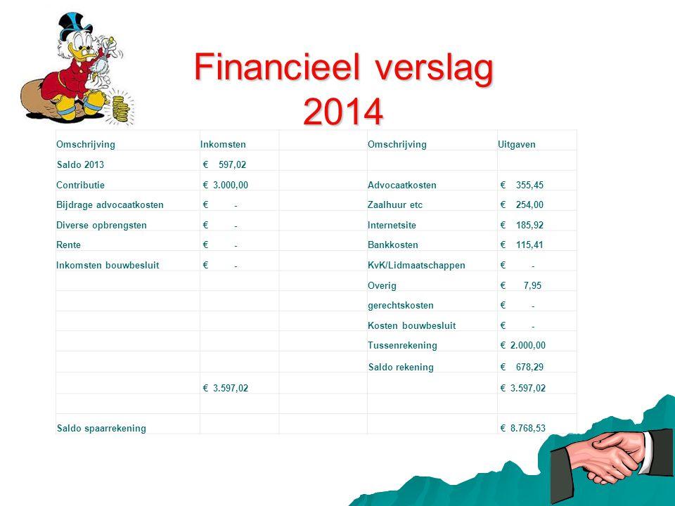 Financieel verslag 2014 Omschrijving Inkomsten Uitgaven Saldo 2013