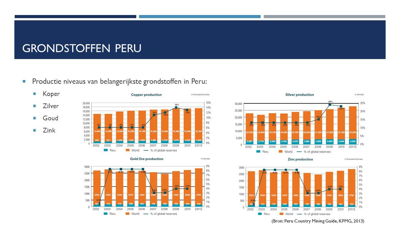 Grondstoffen Peru Productie niveaus van belangerijkste grondstoffen in Peru: Koper. Zilver. Goud.