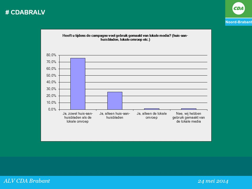 # CDABRALV ALV CDA Brabant 24 mei 2014