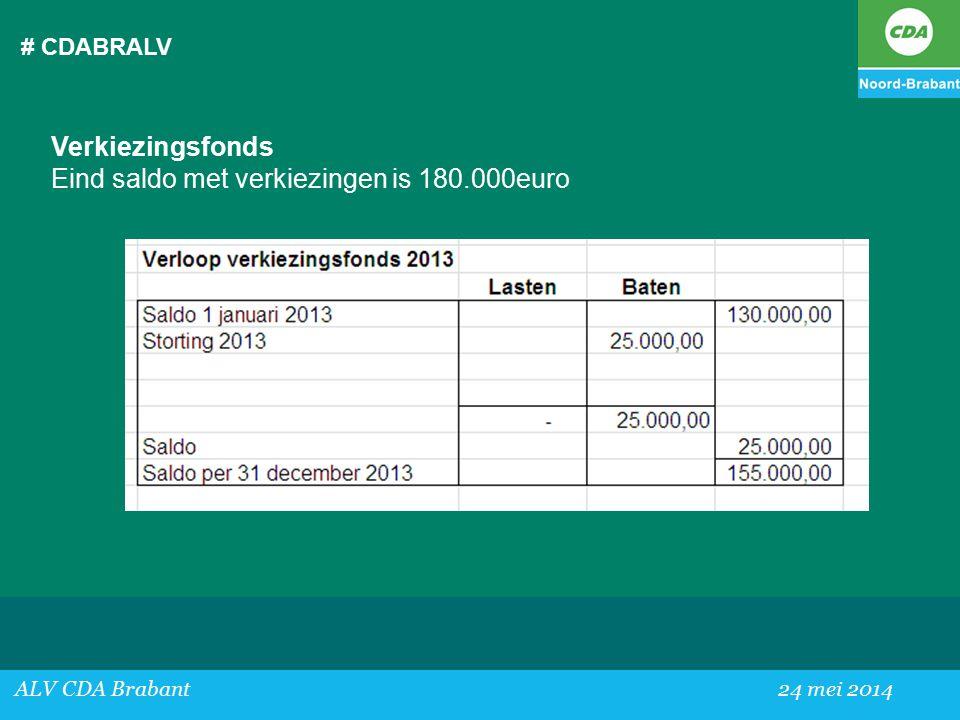 Eind saldo met verkiezingen is 180.000euro