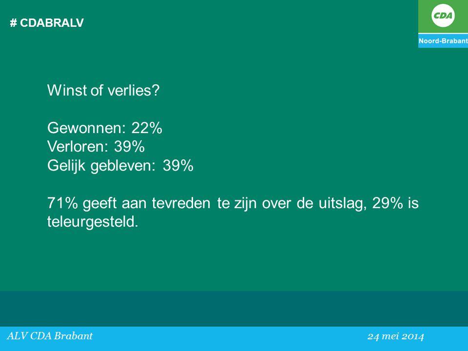71% geeft aan tevreden te zijn over de uitslag, 29% is teleurgesteld.
