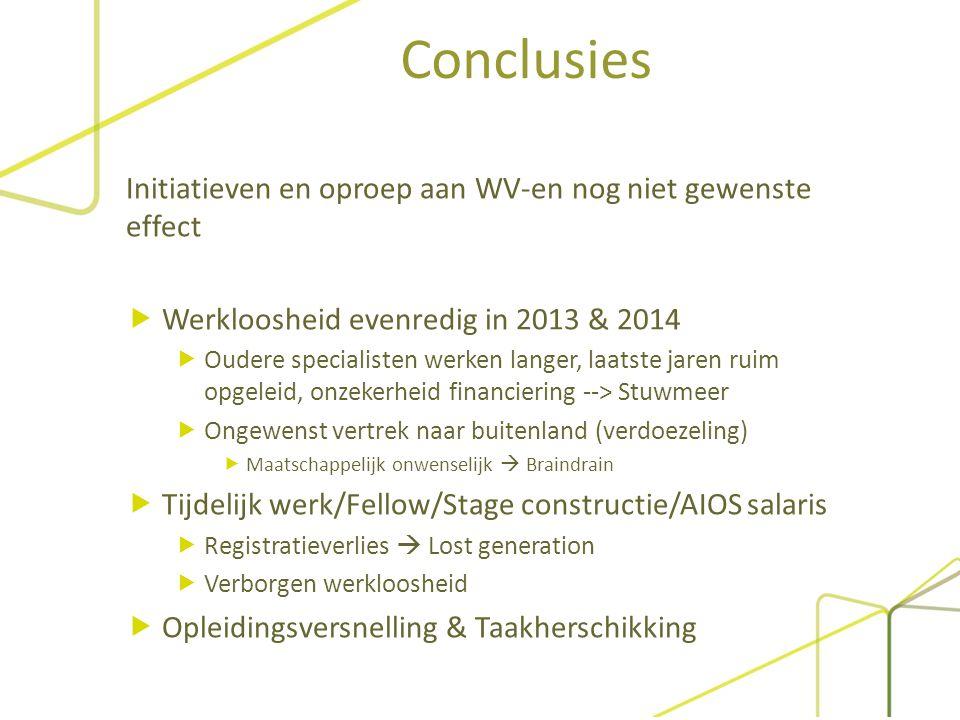 Conclusies Initiatieven en oproep aan WV-en nog niet gewenste effect