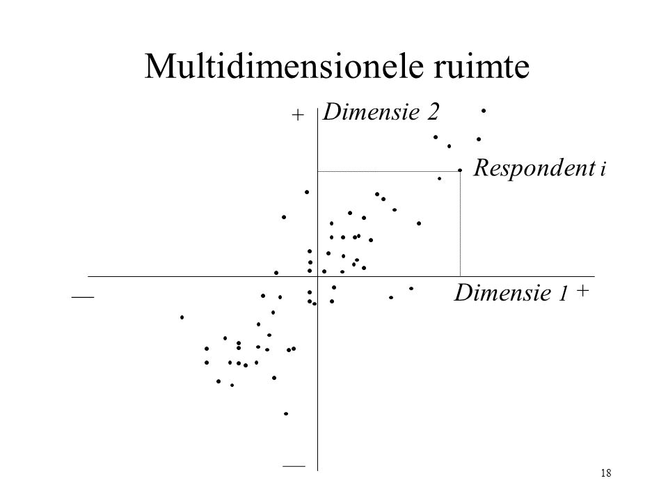 Multidimensionele ruimte