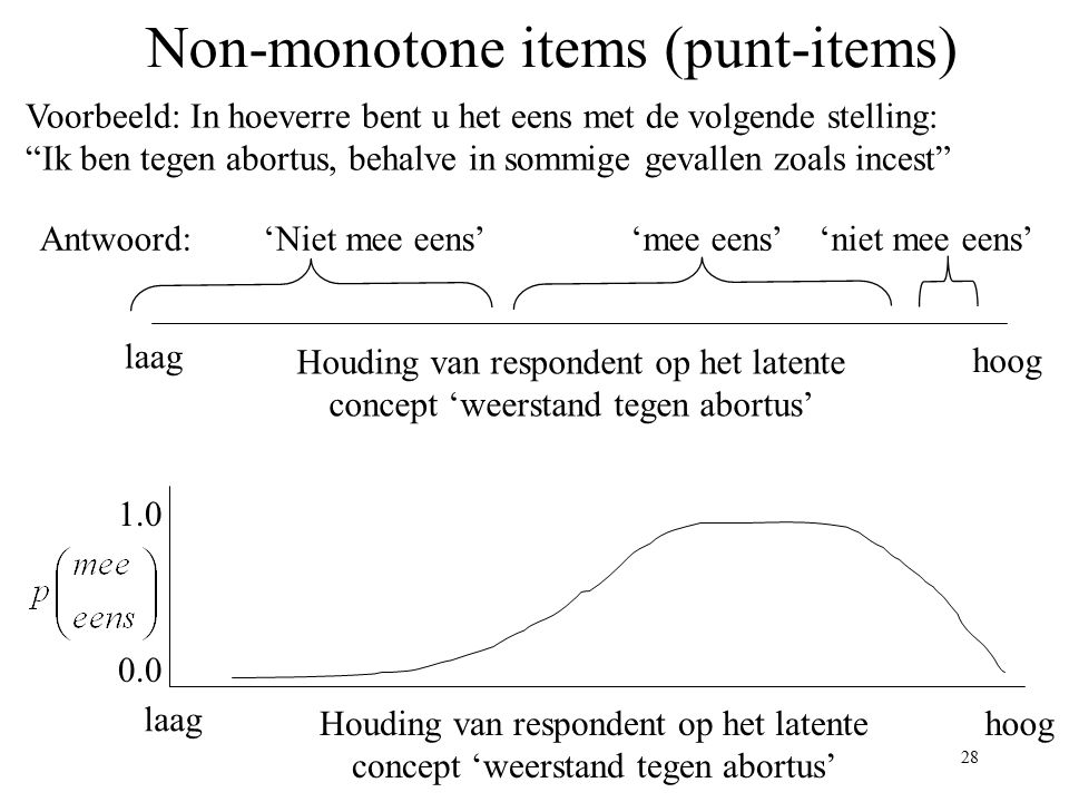 Non-monotone items (punt-items)