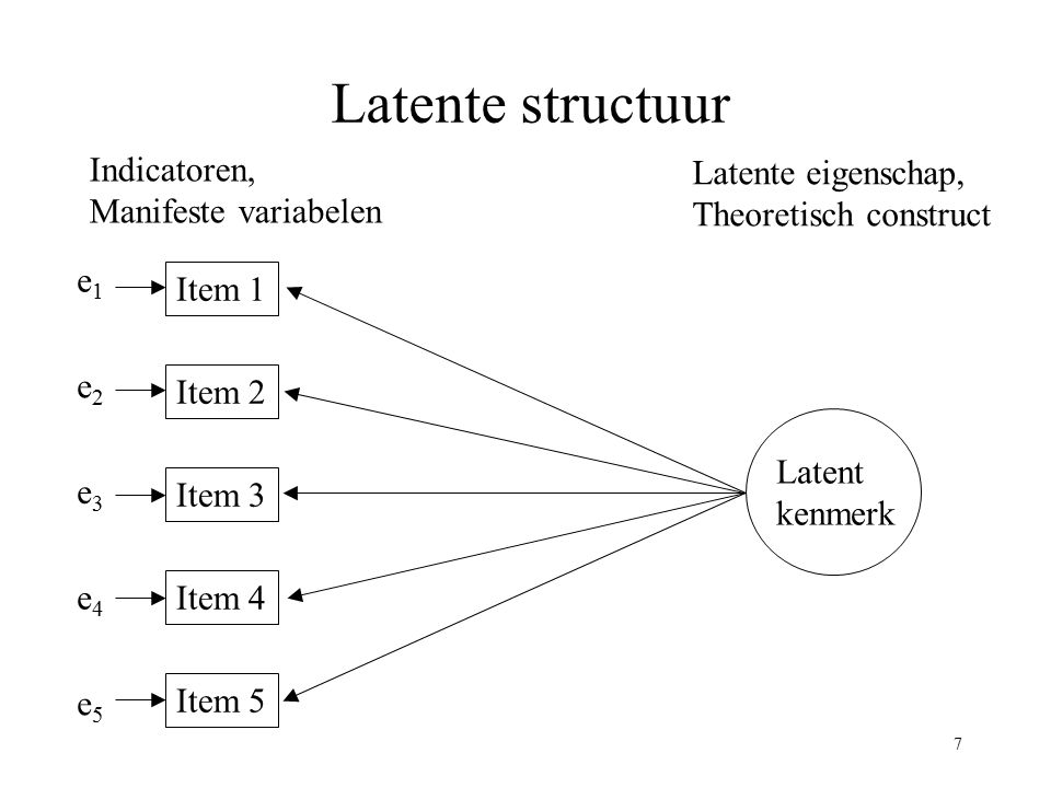 Latente structuur Indicatoren, Latente eigenschap,