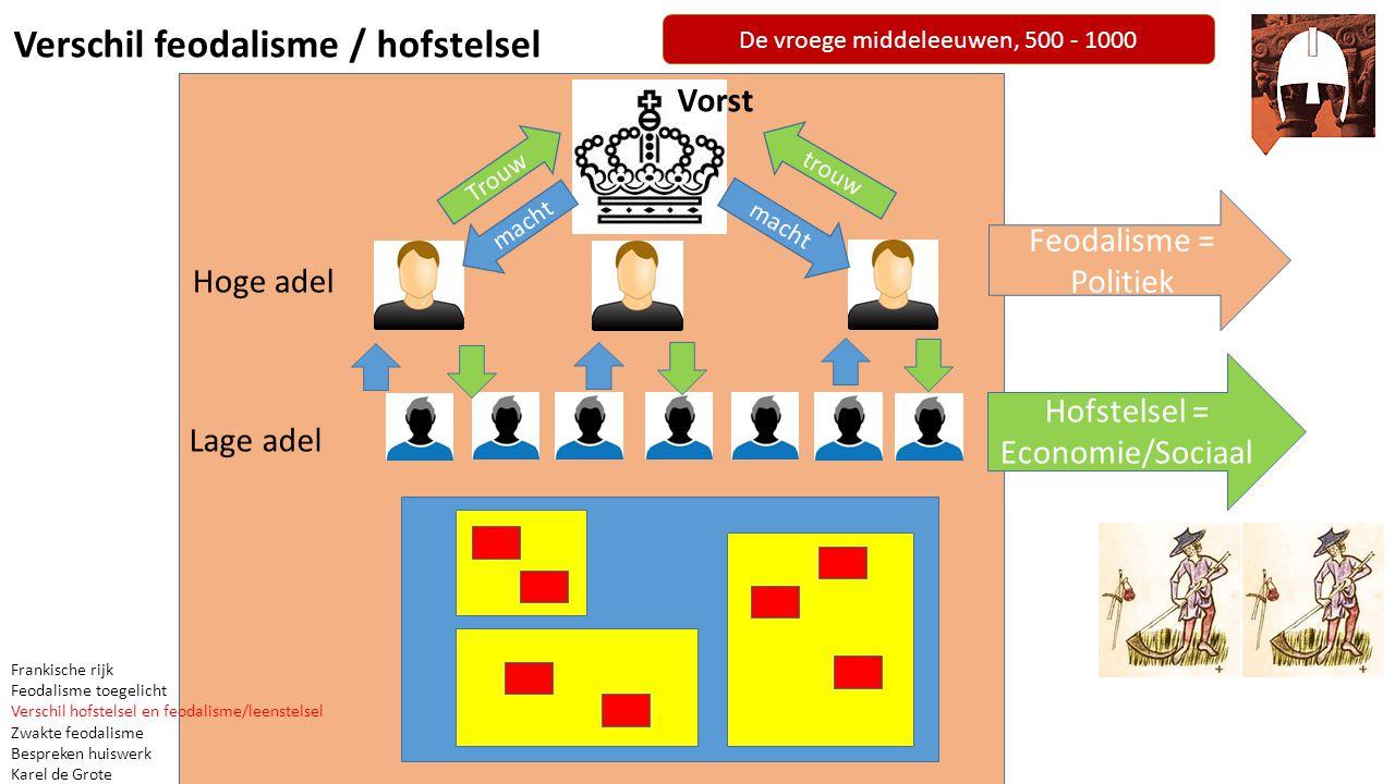 Verschil feodalisme / hofstelsel