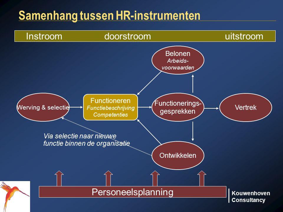 Samenhang tussen HR-instrumenten