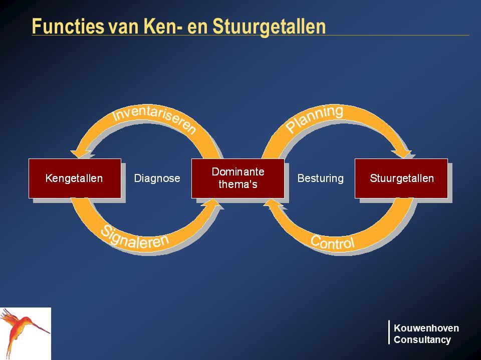 Functies van Ken- en Stuurgetallen