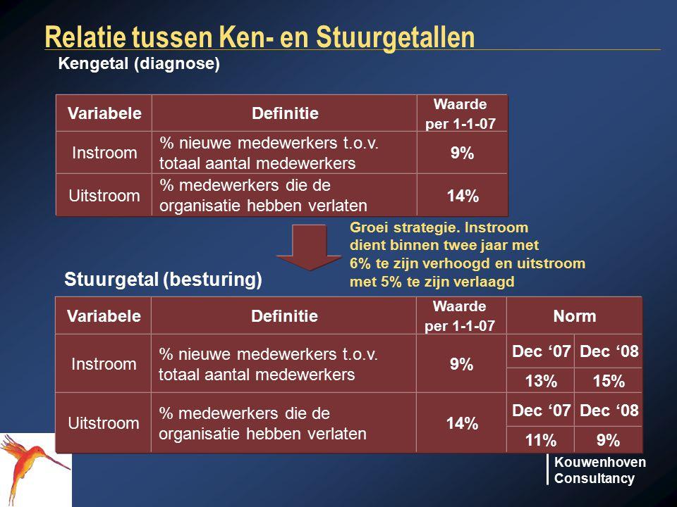 Relatie tussen Ken- en Stuurgetallen