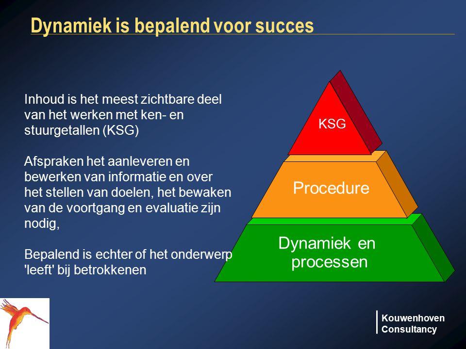 Dynamiek is bepalend voor succes
