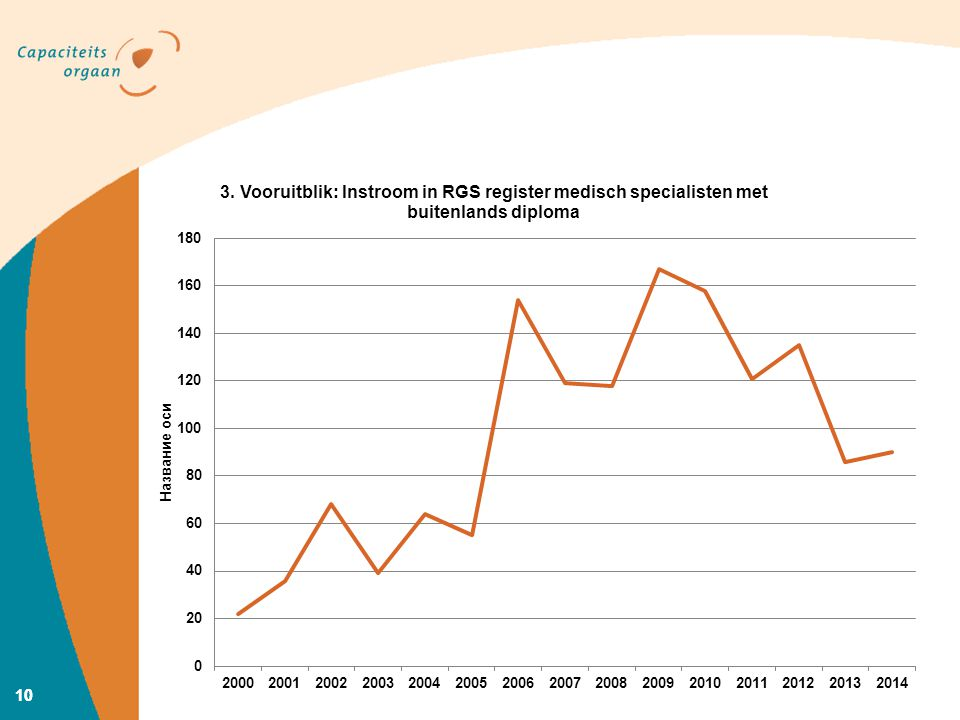 In sheet 7 was de instroom van medisch specialisten zichtbaar tot en met 2012. Inmiddels zijn de cijfers tot en met 2014 beschikbaar en lijkt inderdaad een trend zichtbaar te worden van een dalende instroom uit het buitenland. Dat komt goed uit, gezien de aantallen werkloze collegae. Tegeleijkertijd zijn er dus nog steeds medisch specialisten die naar Nederland worden gehaald.